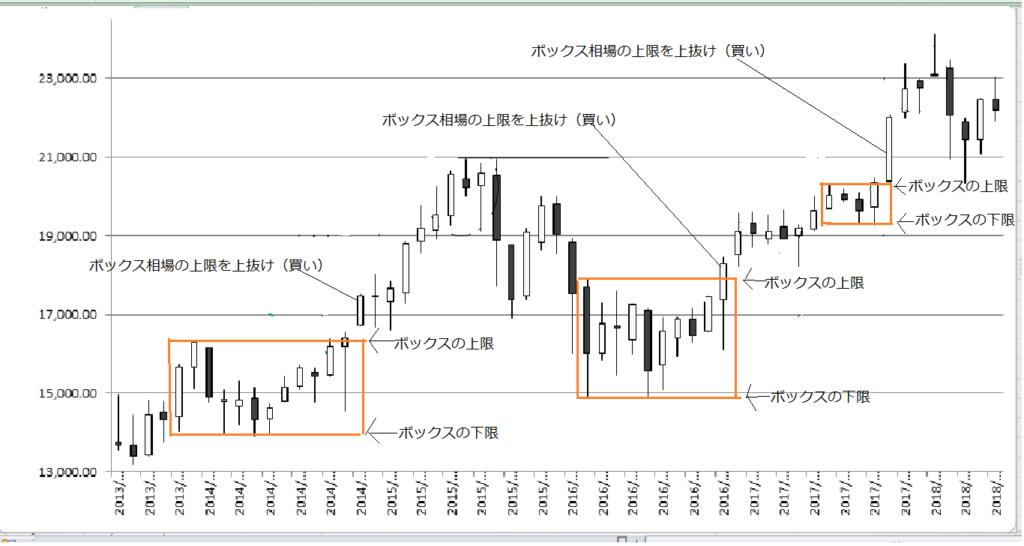 株価チャート4